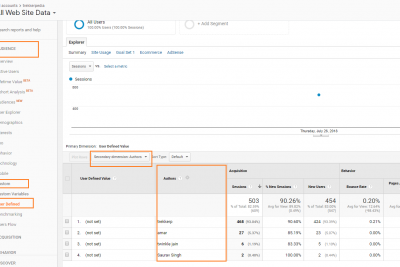 12. Authors being tracked in Google Analytics