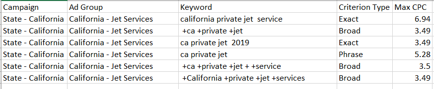 State based keywords