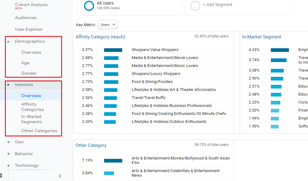 Audience insights from Google Analytics