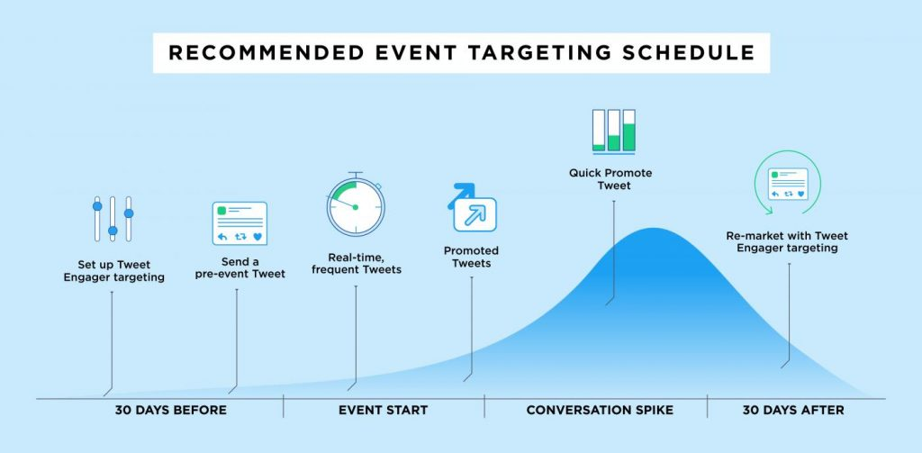 Event Targeting Schedule on Twitter