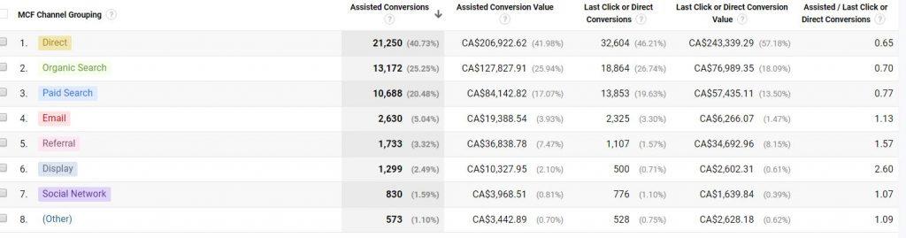 Google Analytics Multi Channel Funnel Analysis