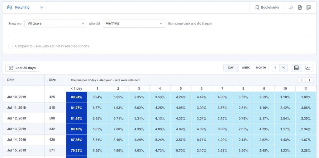MixPanel Cohort Analysis screenshot