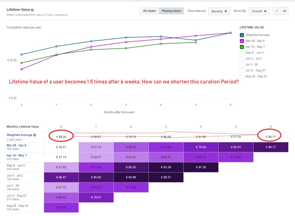 LTV Cohort Facebook Analytics