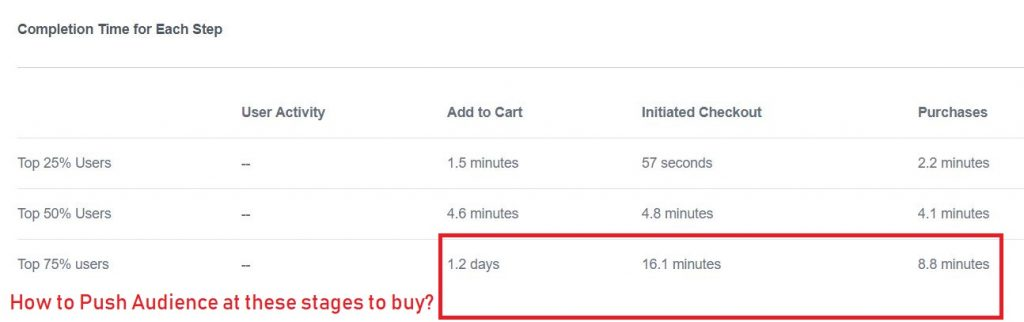 time to purchase in facebook analytics funnel